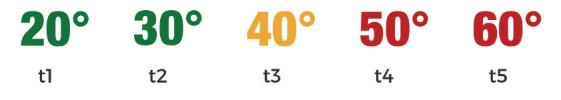 temperature-dryset-pro